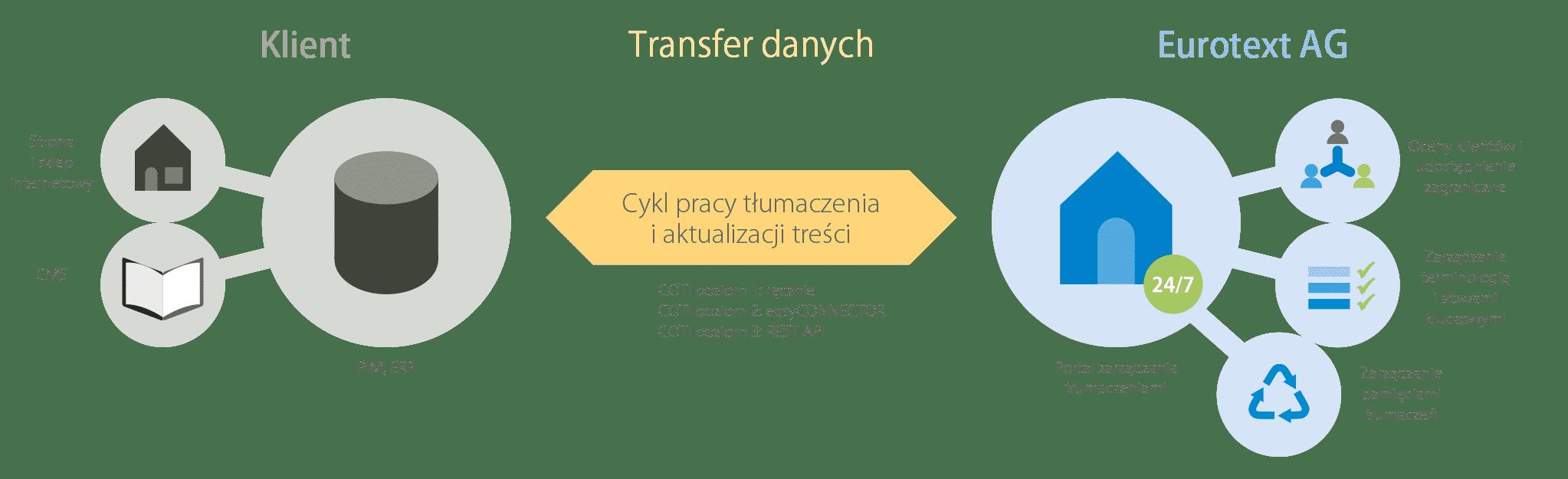 Cykl pracy COTI