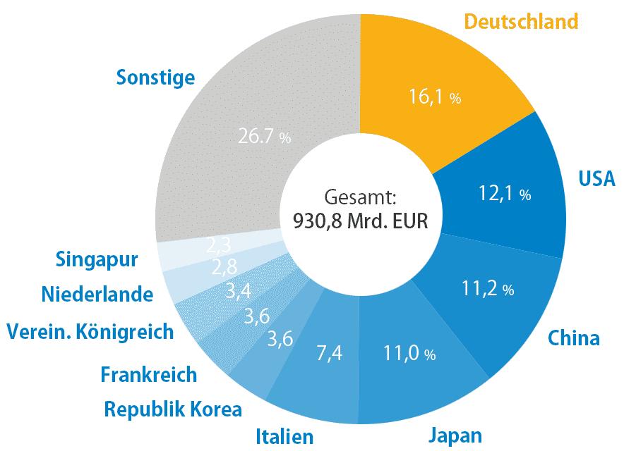 Deutsche Maschinenexporte und ihre wichtigsten Lieferländer