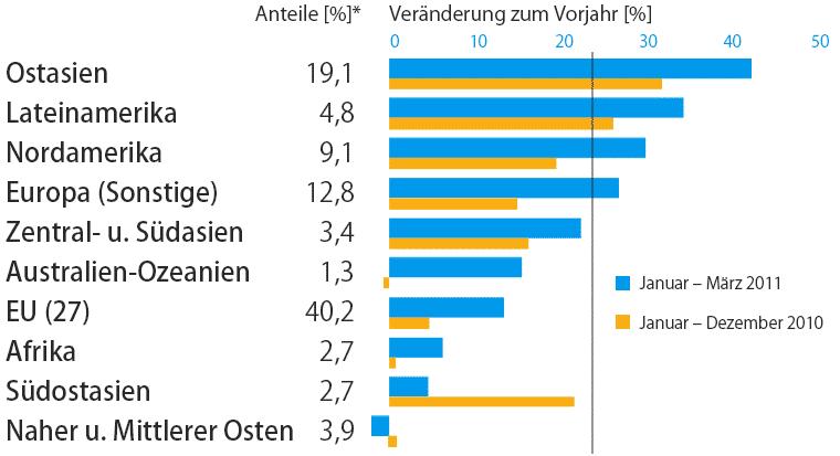 Deutsche Maschinenbau-Exporte nach Zielregionen