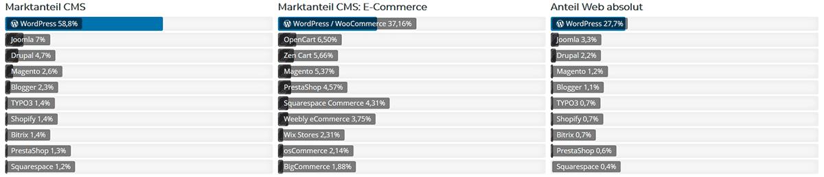Marktanteile CMS / E-Commerce