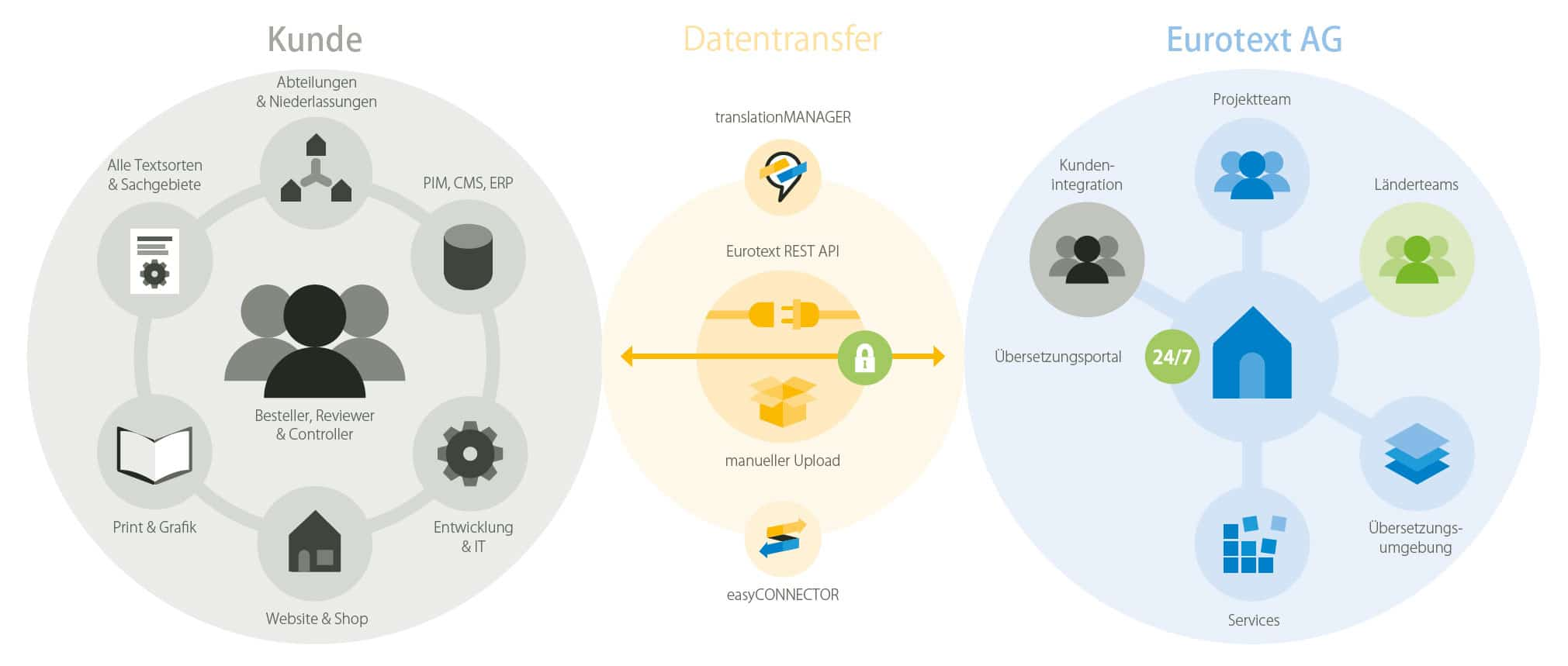 Eurotext AG Übersetzungsprozess Grafik