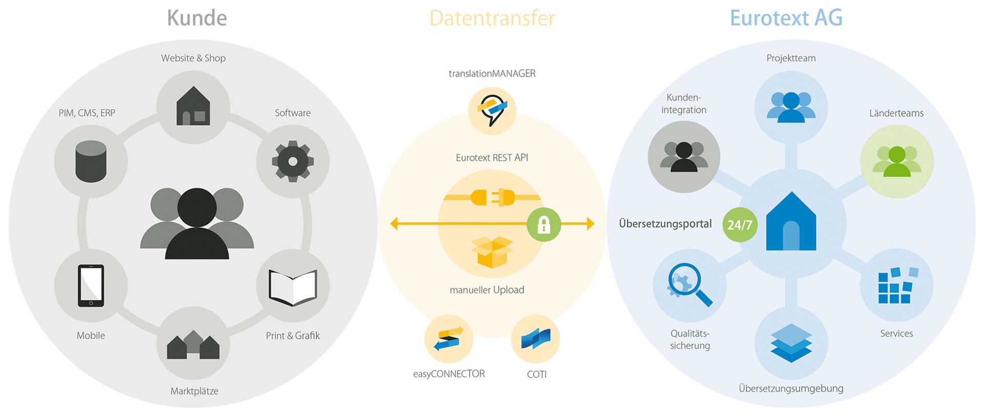 Eurotext-Workflow