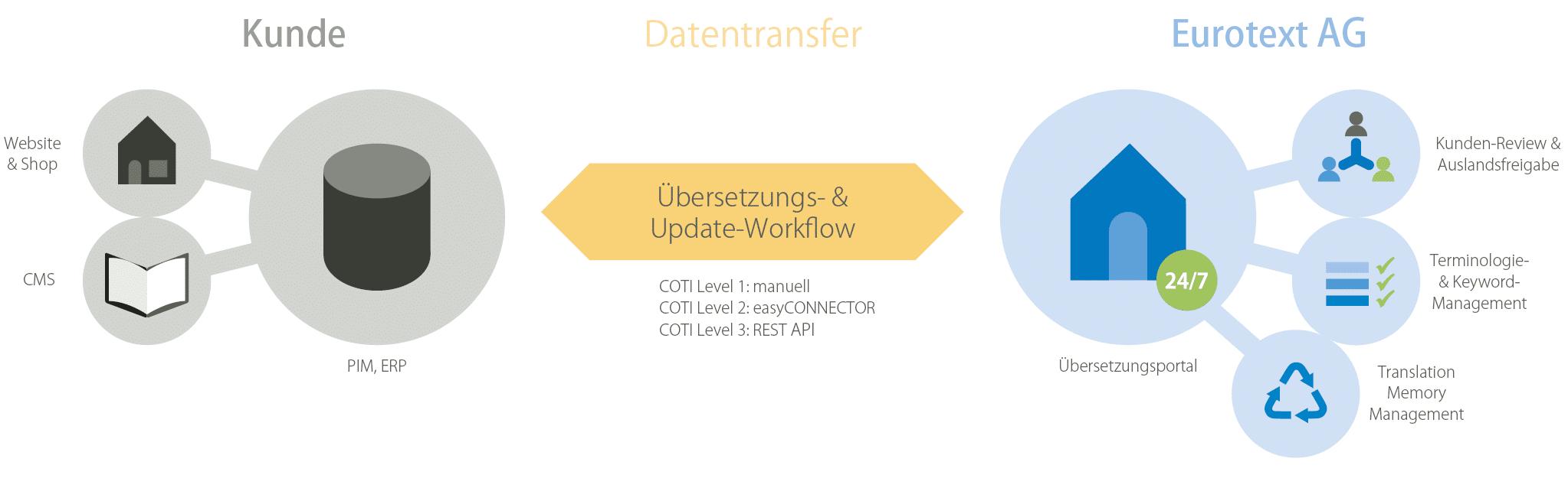 COTI-Workflow