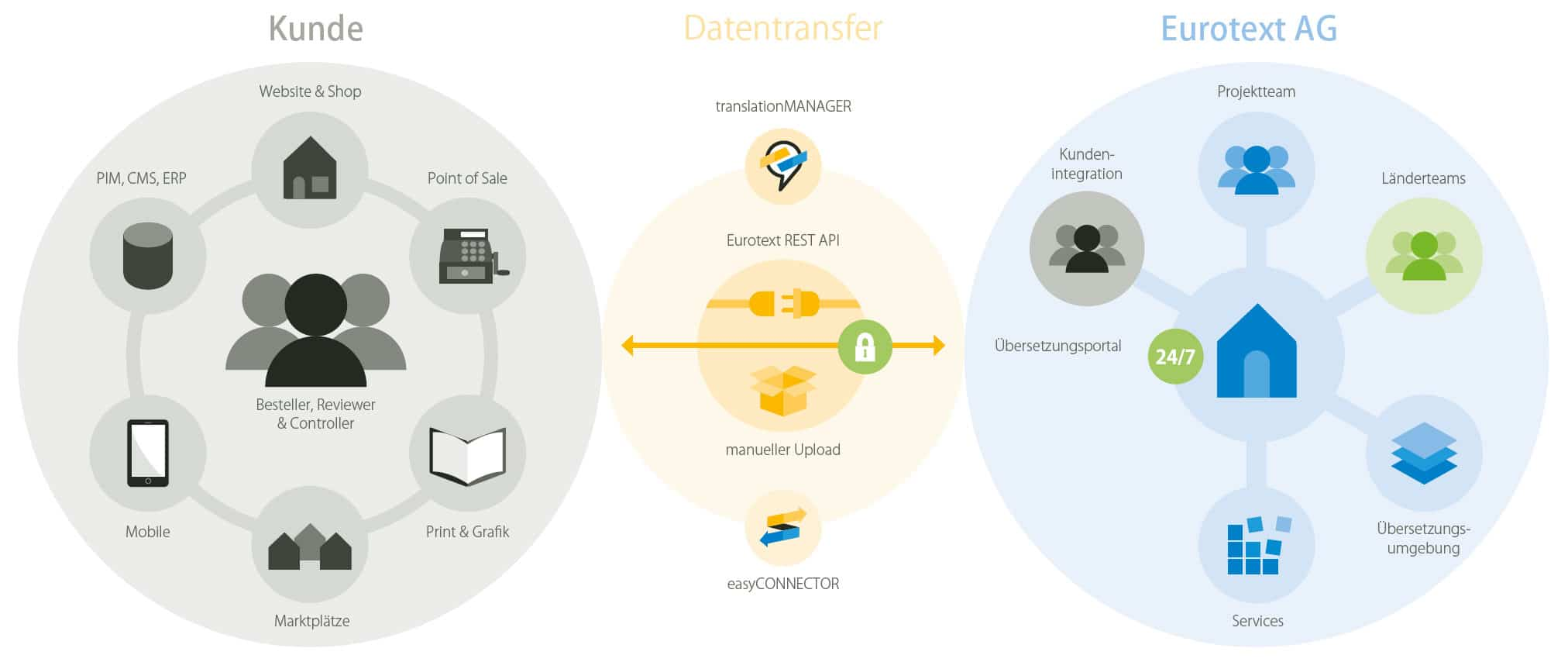 Unser E-Commerce-Workflow