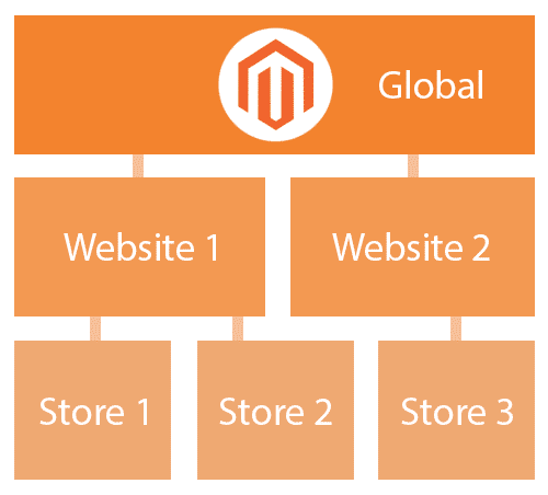 How does internationalization work with Magento? – Part 1