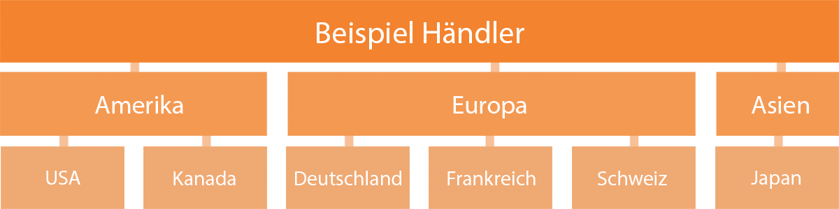Magento Scopes Beispiel Internationaler Shops